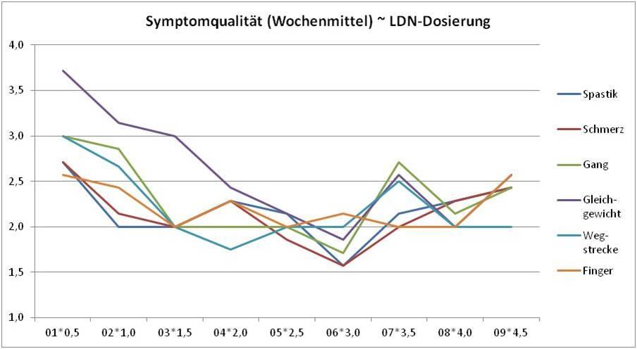 006_Grafik_LDN-3_meine Symptome