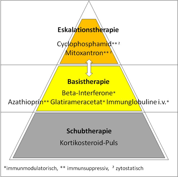 Abbildung 1: Stufentherapie-Schema veraltet, nach [1], eigene Darstellung