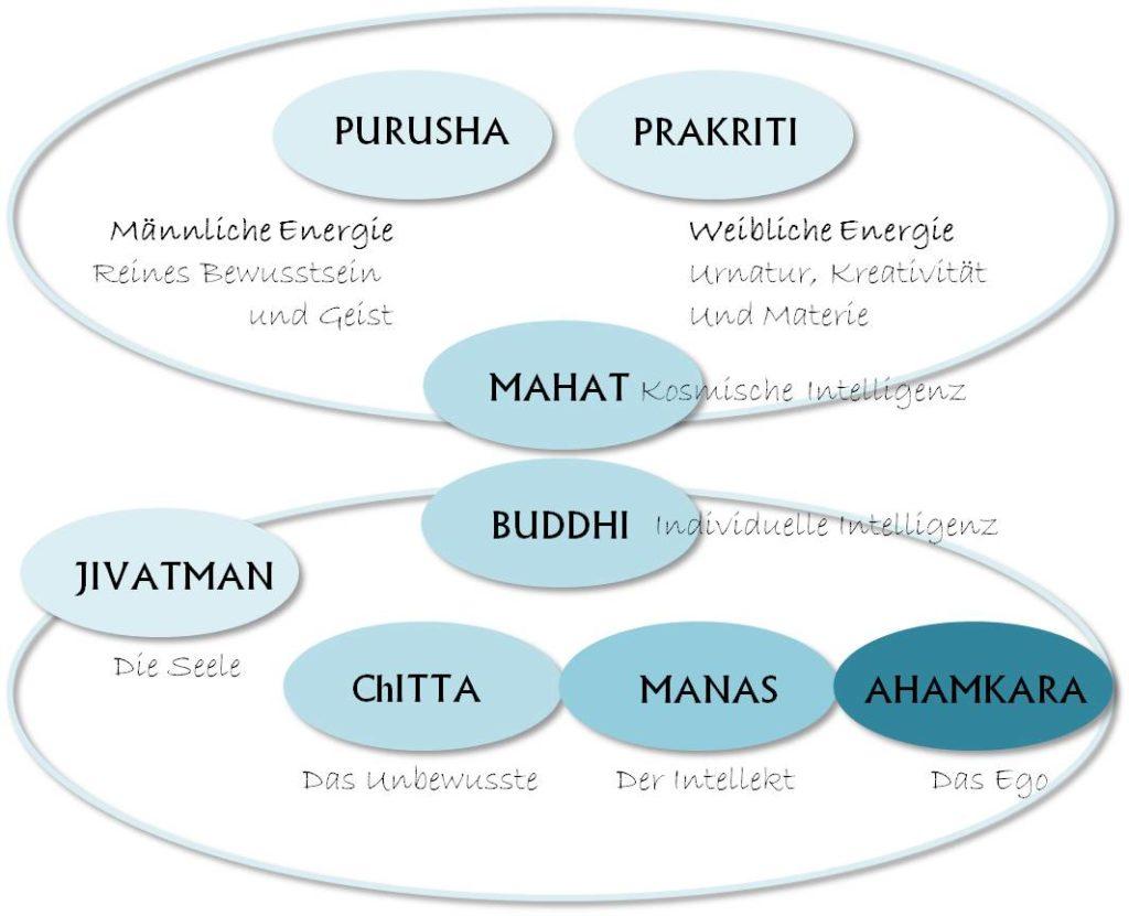 Sankhya-Philosophie der Schöpfung, eigene Darstellung, vereinfacht, nach [CRITTIN2011] und [LAD2010]
